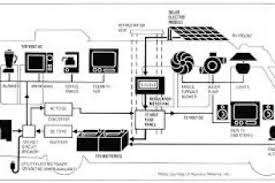 motorhome wiring diagram 4k wallpapers