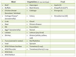 hcg diet plan food list phase 3 hcg diet plan s pinterest