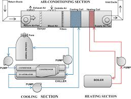 assessing the energy efficiency improvement potentials of hvac