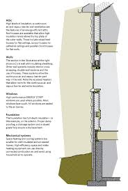 Home Foundation Types Types Of Insulation For Walls