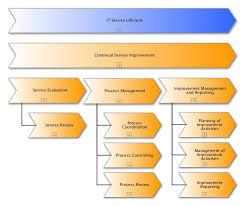 Service Desk Management Process Excerpt Process Documentation Of Continual Service Improvement