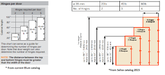 cabinet door sizes chart how many hinges per door woodweb s cabinetmaking forum