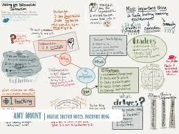 visual note taking keep focus and improve retention scholastic