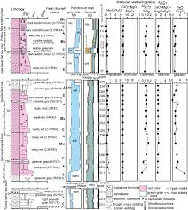 Greenish Gray by Late Ordovician Glaciation Initiated By Early Land Plant Evolution