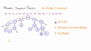 binary search trees in order traversal c part 3