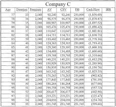 Ordinary Annuity Table Patent Wo2003060636a2 System For Appraising Life Insurance And
