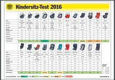crash test siege auto 2013 how did besafe child car seats perform in crash tests adac car