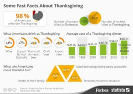 some fast facts about thanksgiving infographic