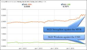 Usd To Sgd Regional Currency Outlook 2016 Icompareloan Resources I