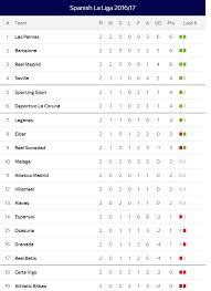 la liga table 2015 16 la liga table 29 08 2016 football sport net