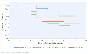 subclinical cardiovascular disease and death dementia and