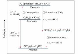 chemistry the central science chapter 5 section 7