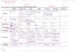 Prentice Hall Biology Worksheet Answers Espm120 Soil Characteristics