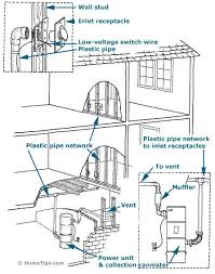 central vacuum systems buying guide