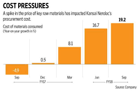 kansai nerolac overhang of higher input costs remains in q2