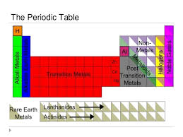 Periodic Table With Families Families Periodict Ppt 1