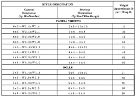 Ground Wire Size Table by Purposes And Types Of Reinforcing Steel