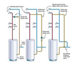 Home Plumbing System Plumbing A Water Loop Fine Homebuilding