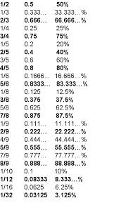 fraction to decimal conversion table fractions decimals and percents equivalent with decimal percent