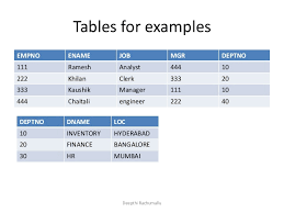 Joining Tables In Sql Sql Joins Inner Join Self Join Outer Joins