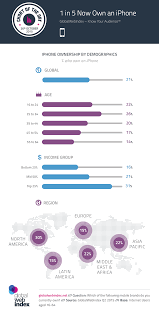 Copywriting Resume Globalwebindex Analyst View Blog Know Your Audience Apple