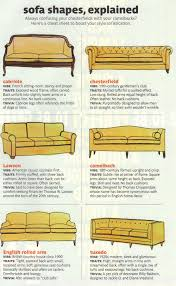 Seeking Explained 6 Sofa Shapes Explained