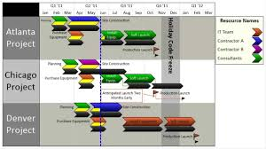 project plan u2013 gantt chart template in microsoft excel and project