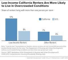 how housing vouchers can help address california u0027s rental crisis