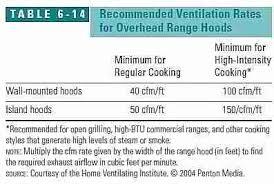 kitchen island ventilation kitchen ventilation design guide