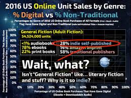 format for ebook publishing print vs digital traditional vs non traditional bookstore vs