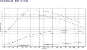 chip tuning renault megane ii 1 9 dci 88kw 118hp