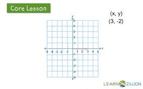 4 Quadrant Graphing Worksheets Graph Points On A Coordinate Plane Learnzillion