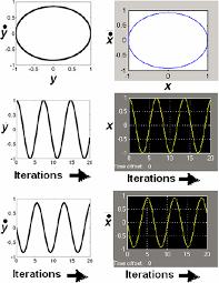 a novel general and robust method based on naop for solving