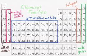 gases on the periodic table inspirational periodic table with metals nonmetals and metalloids