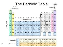 He On The Periodic Table Periodic Table Of The Elements Ppt Download