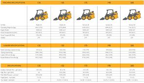 skid steer skid steer loader specifications 18 caterpillar skid