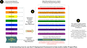 information technology it deployment framework