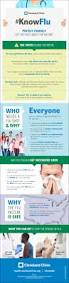 Map Of Cleveland Clinic Don U0027t Let Flu Bring You 2 Weeks Of Misery Infographic U2013 Health