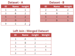 Joining Tables In Sql Lesson 2 Proc Sql Joins