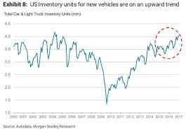 used prices stanley used car prices may crash 50 zero hedge