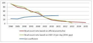 china statistics bureau ending poverty in china what explains great poverty reduction and