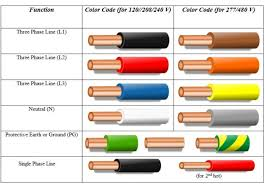 electrical cable color code chart us for wiring original pictures