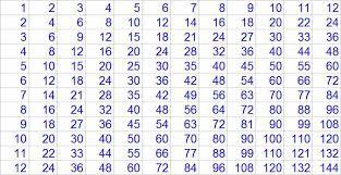 multiplication tables for children kids math multiplication basics