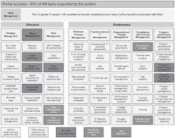 lessons learnt report template lessons learned from the business transformation case studies figure 12 6 typical pattern for a partially successful case