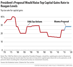 capital gains tax table 2017 president s capital gains tax proposals would make tax code more