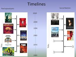 research on post apocalyptic and social realism films ppt download