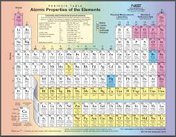 Why Was The Periodic Table Developed Periodic Table Of The Elements Brilliant Math U0026 Science Wiki