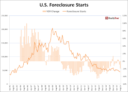 Foreclosure Home In Atlanta Ga Realtytrac U S Foreclosure Market Report August 2015 Newsroom