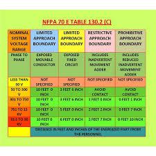 nfpa 70e arc flash table to determine electrical shock hazard boundaries