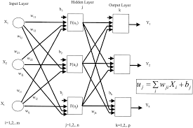 artificial neural network u2013based method of screening heart murmurs